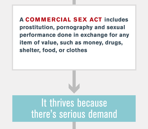 Commercial Sex Acts Defined