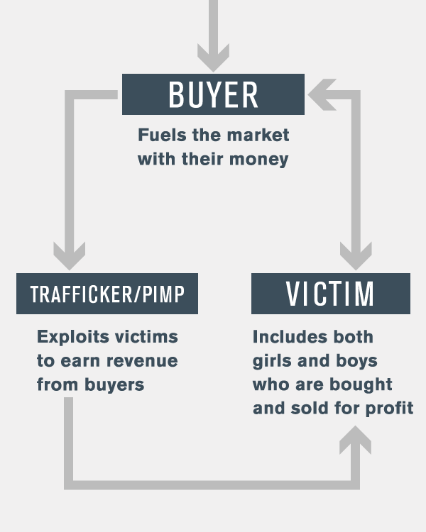 Buyers Traffickers and Victim Relationship Chart
